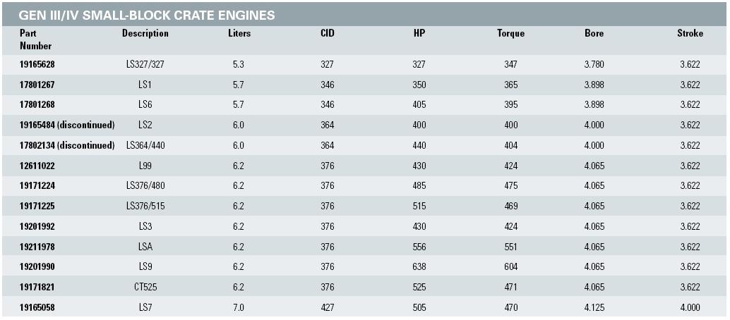 Ls Engine Specs >> Ls Engine Chart Broadfield S Blog